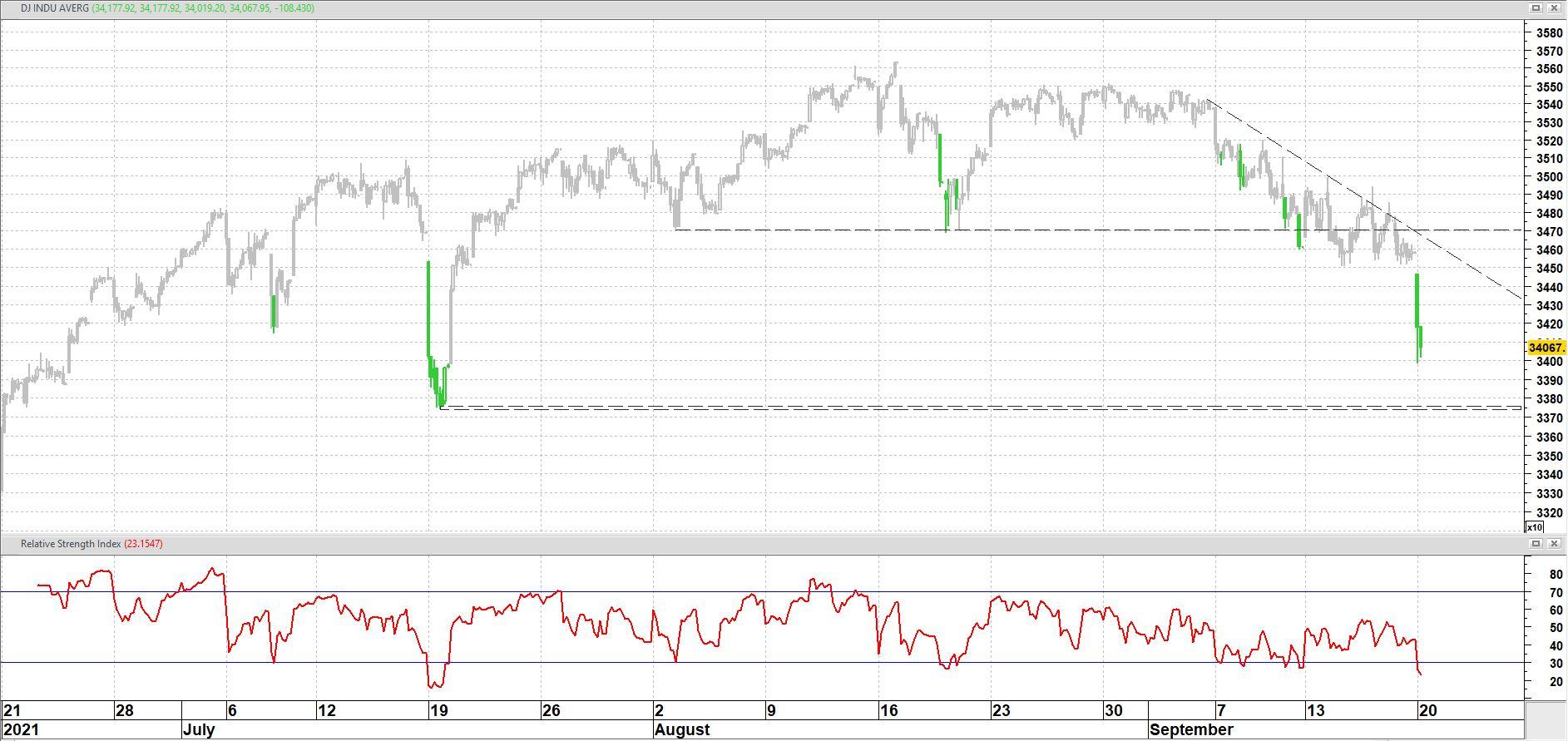 Dow Jones Industrial Average op uurbasis + relatieve sterkte index (RSI)