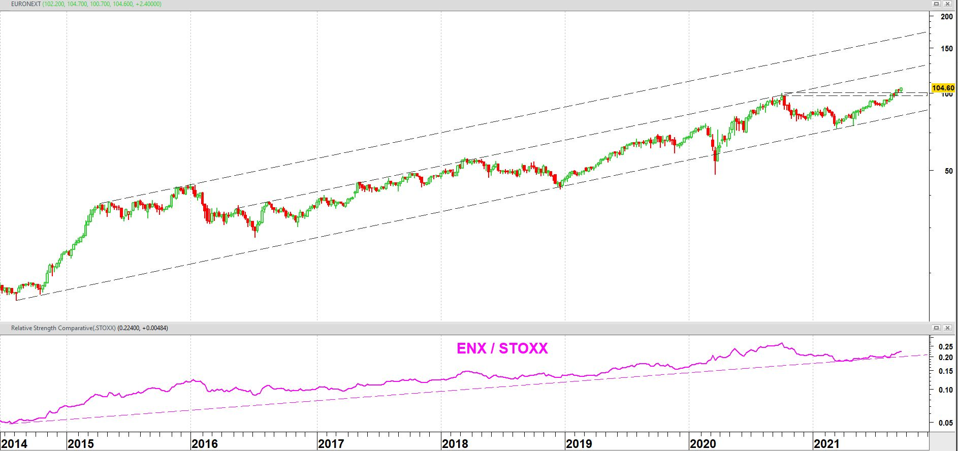 Euronext vanaf introductie medio 2014 + relatieve sterkte t.o.v. Europese DJ Stoxx 600