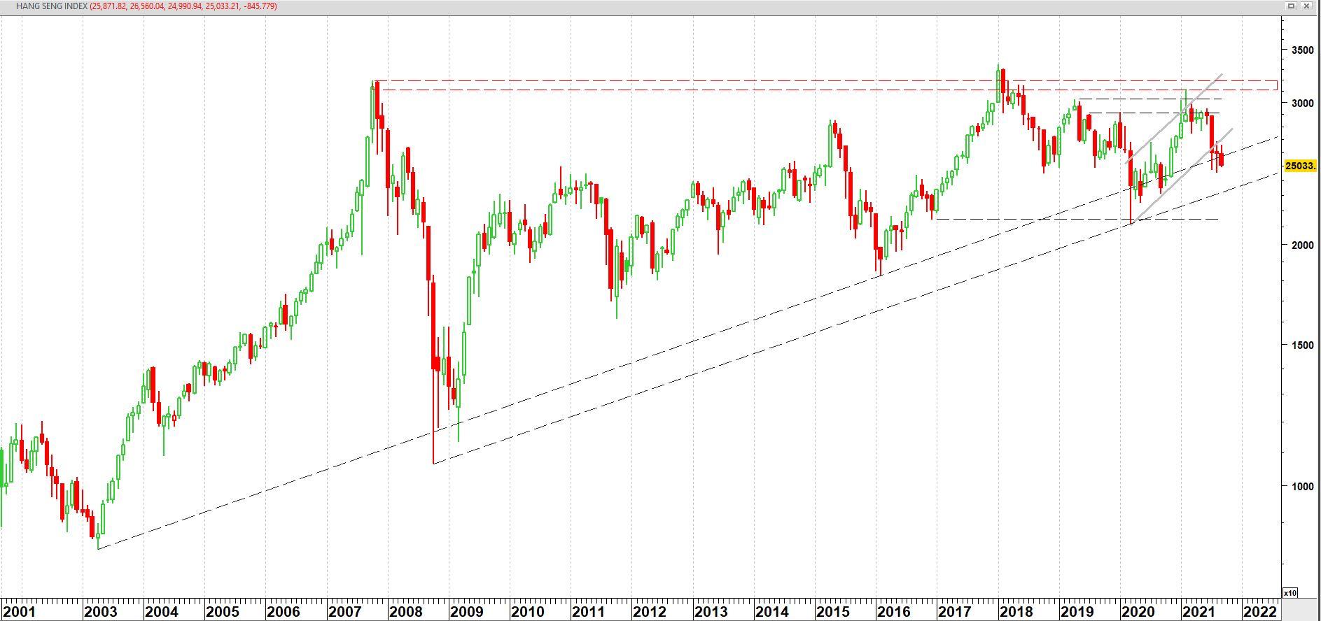 Hang Seng Index op maandbasis vanaf september 2001