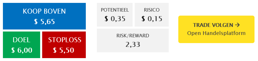 iShares Treasury Bond 20+yr UCITS ETF (IDTL) trade volgen