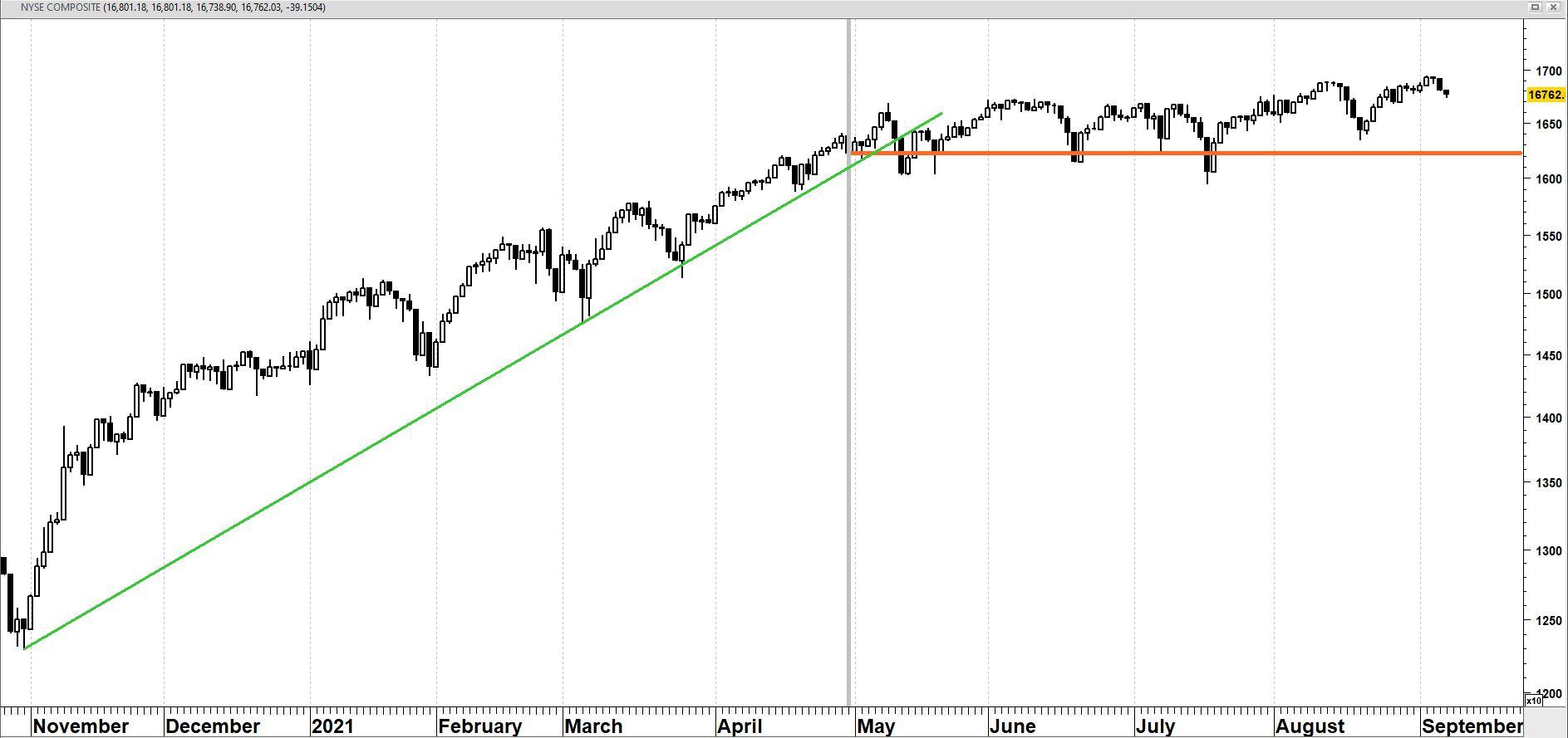 NYSE sinds november 2020