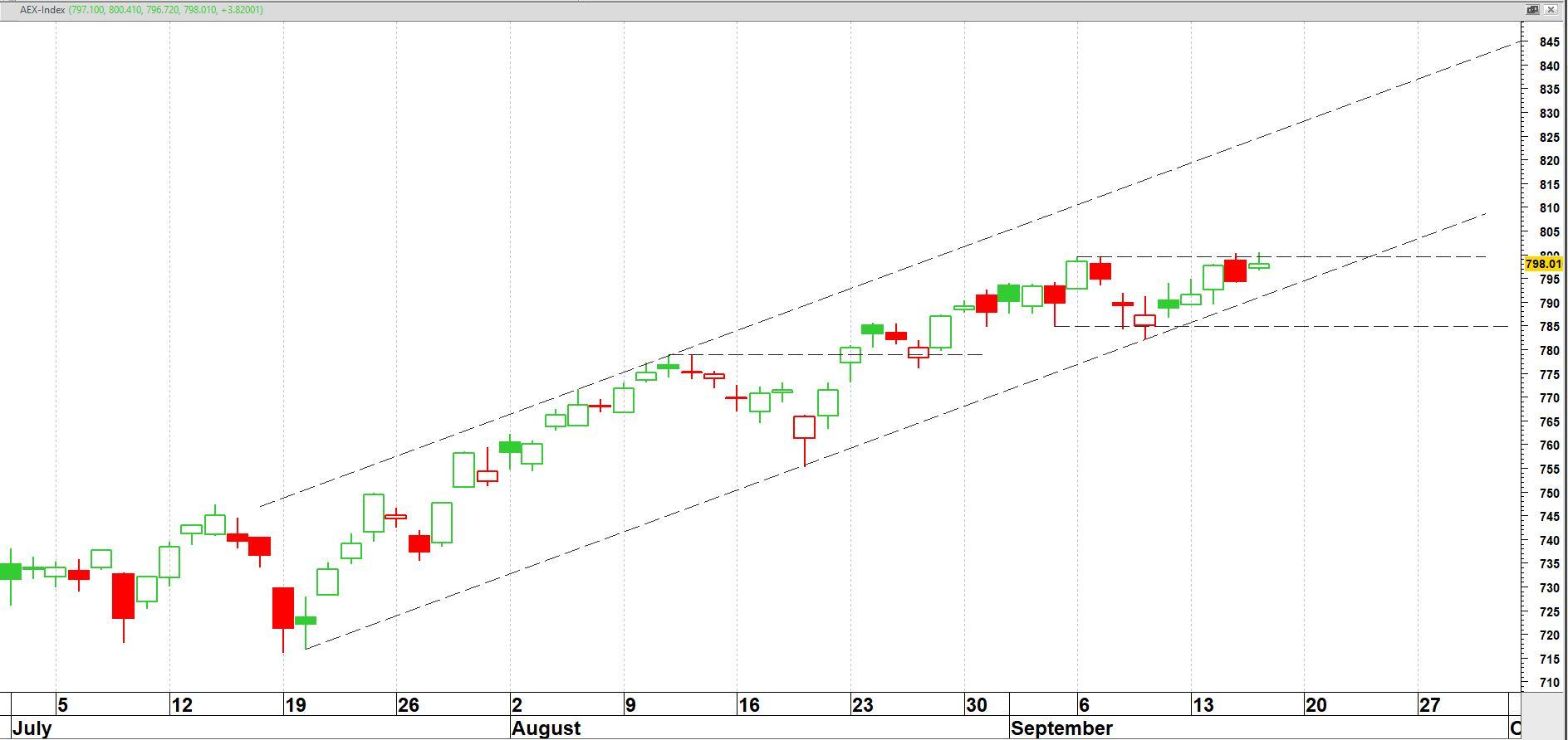 AEX-index op dagbasis vanaf juli 2021
