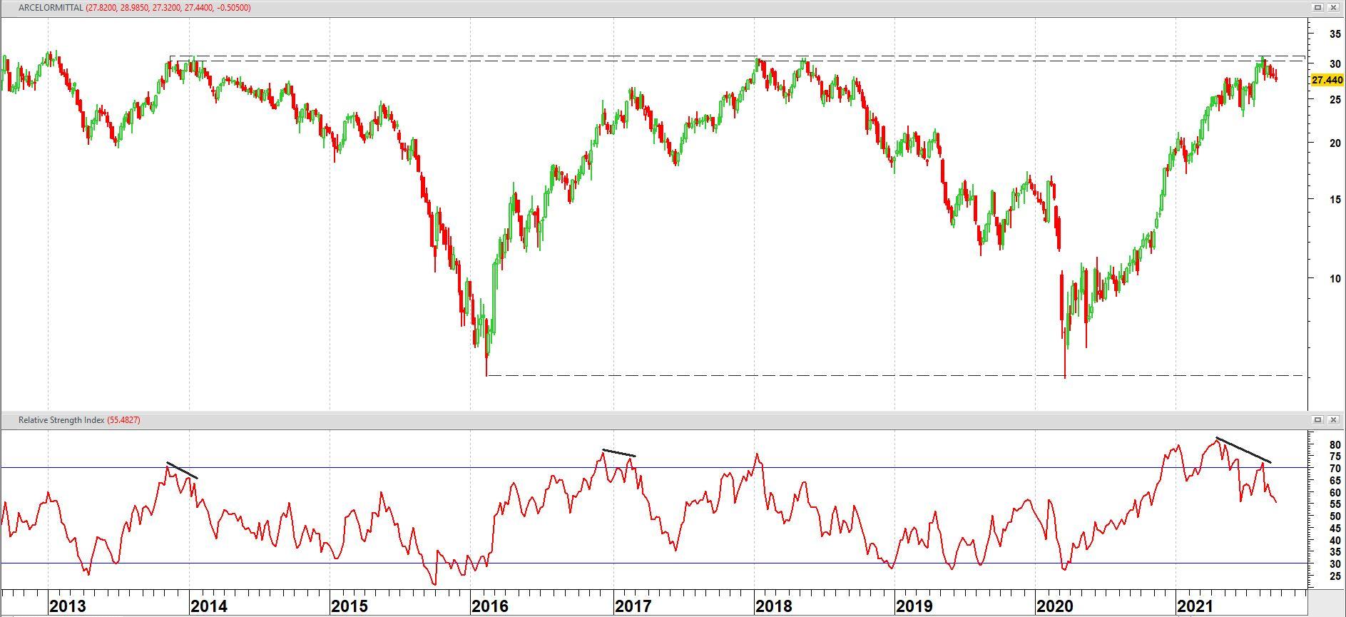 ArcelorMittal vanaf september 2021 op weekbasis + relatieve sterkte index (RSI)