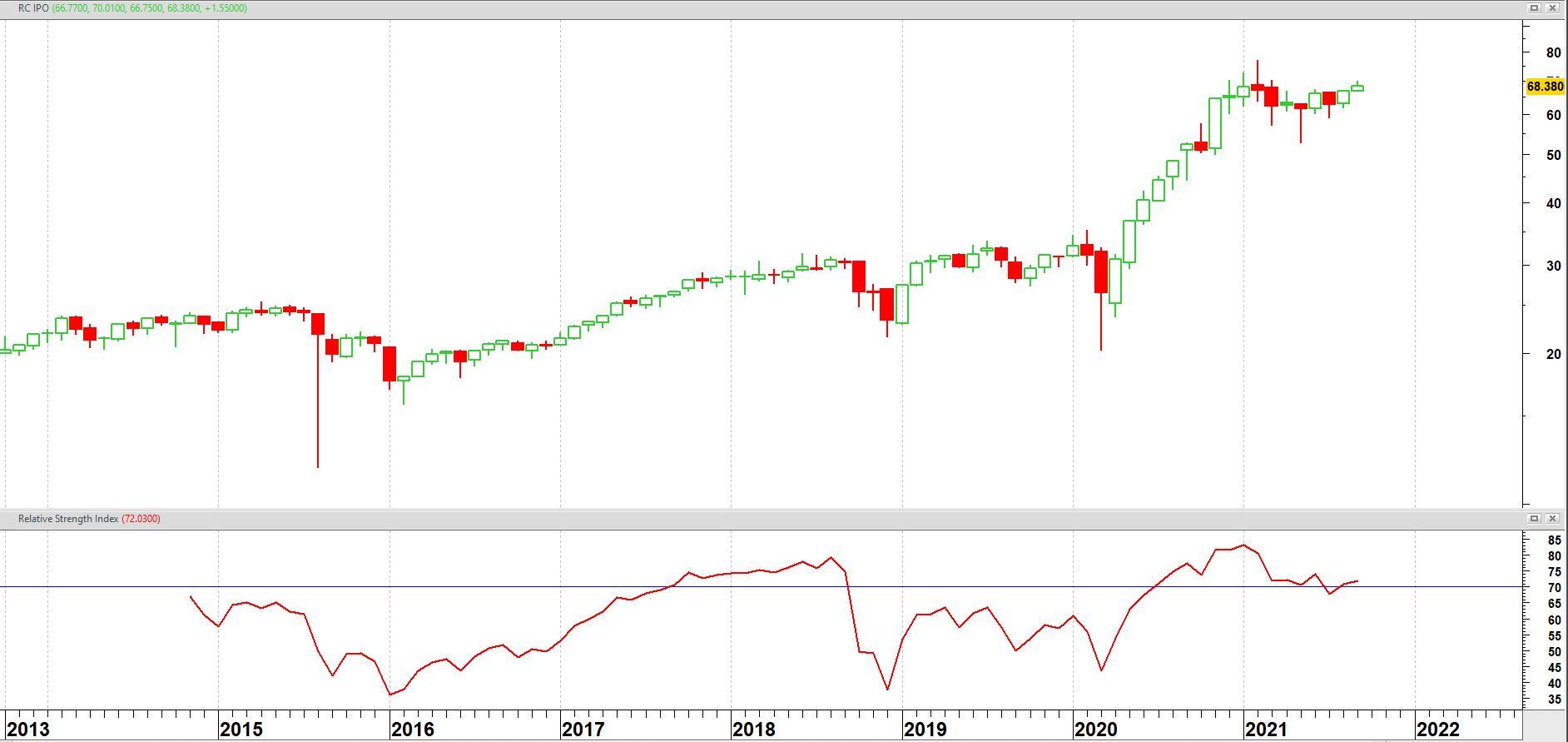 Renaissance IPO ETF op maandbasis