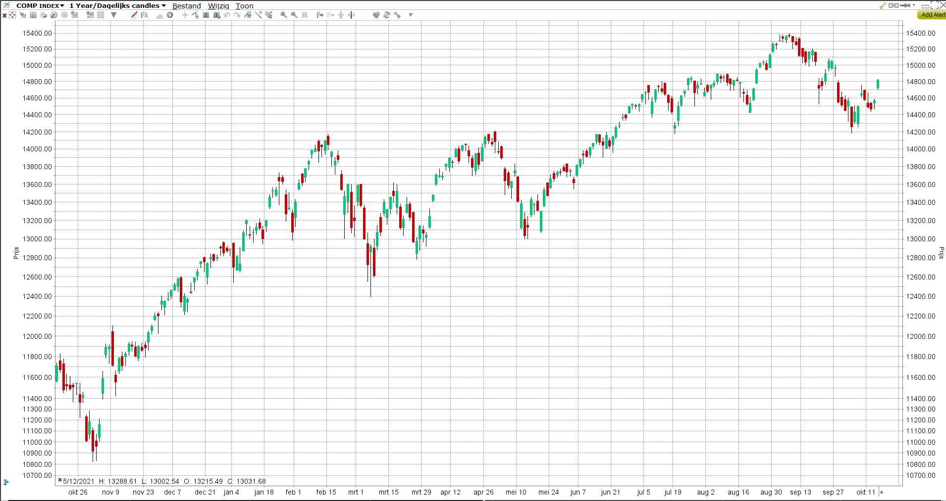 S&P 500 | LYNX