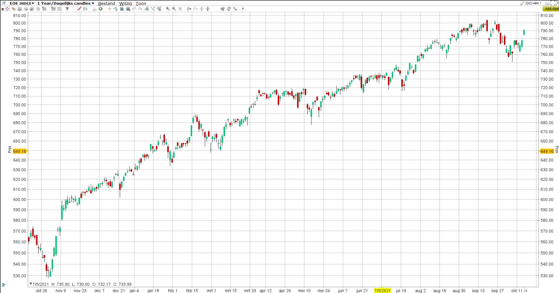 EOE index | LYNX