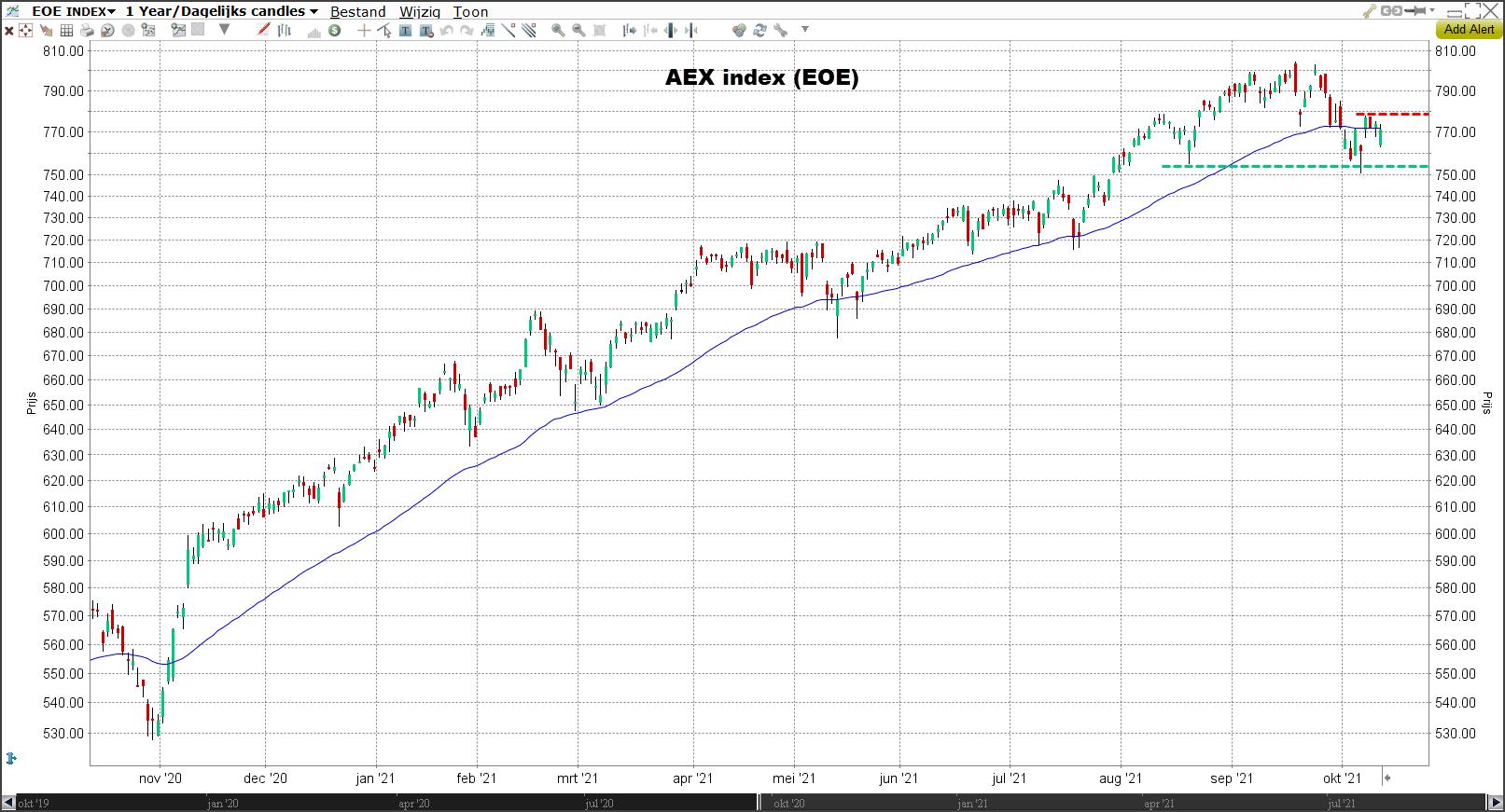 AEX-index koers