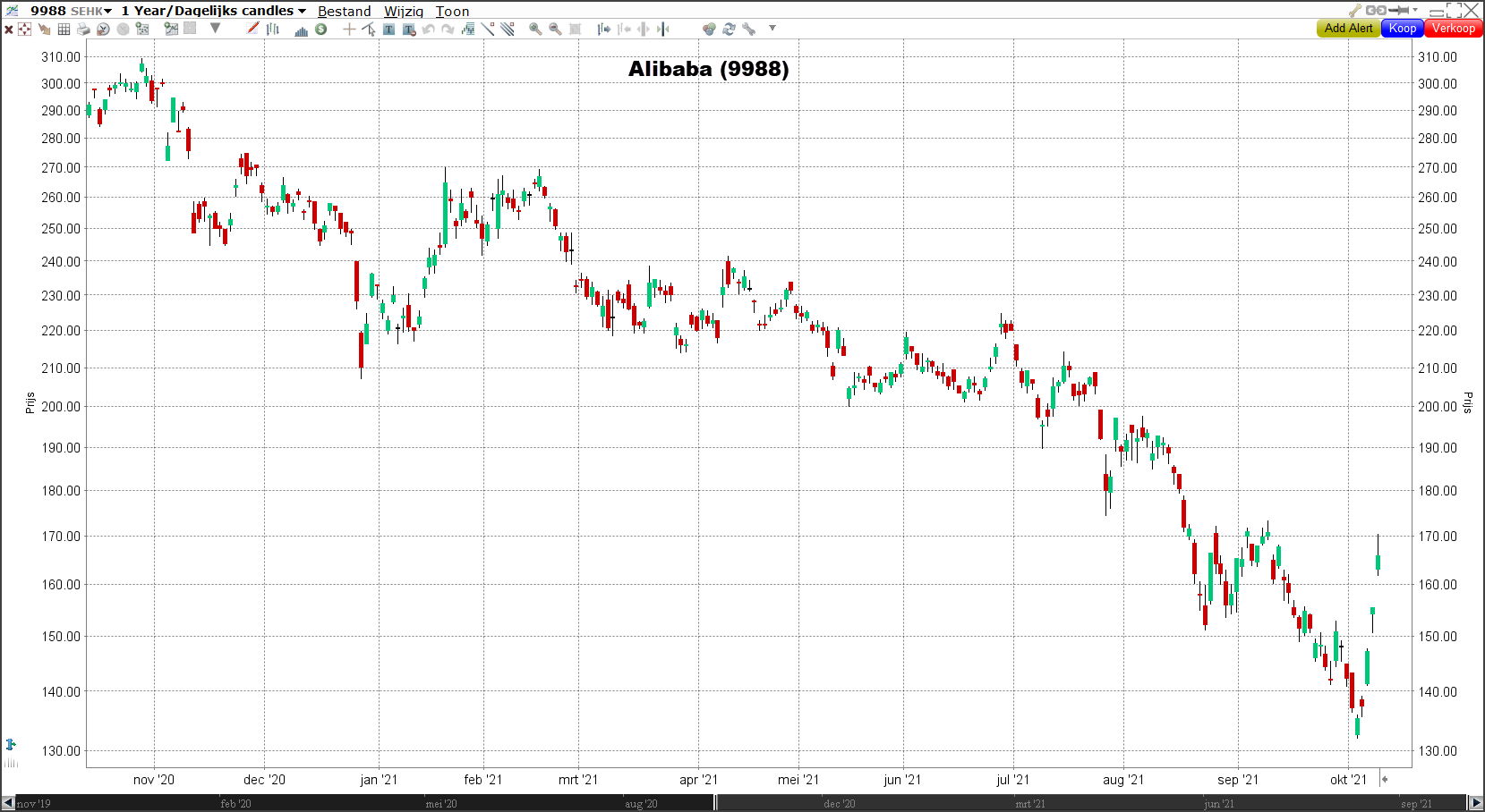 Grafiek Alibaba Morning Call