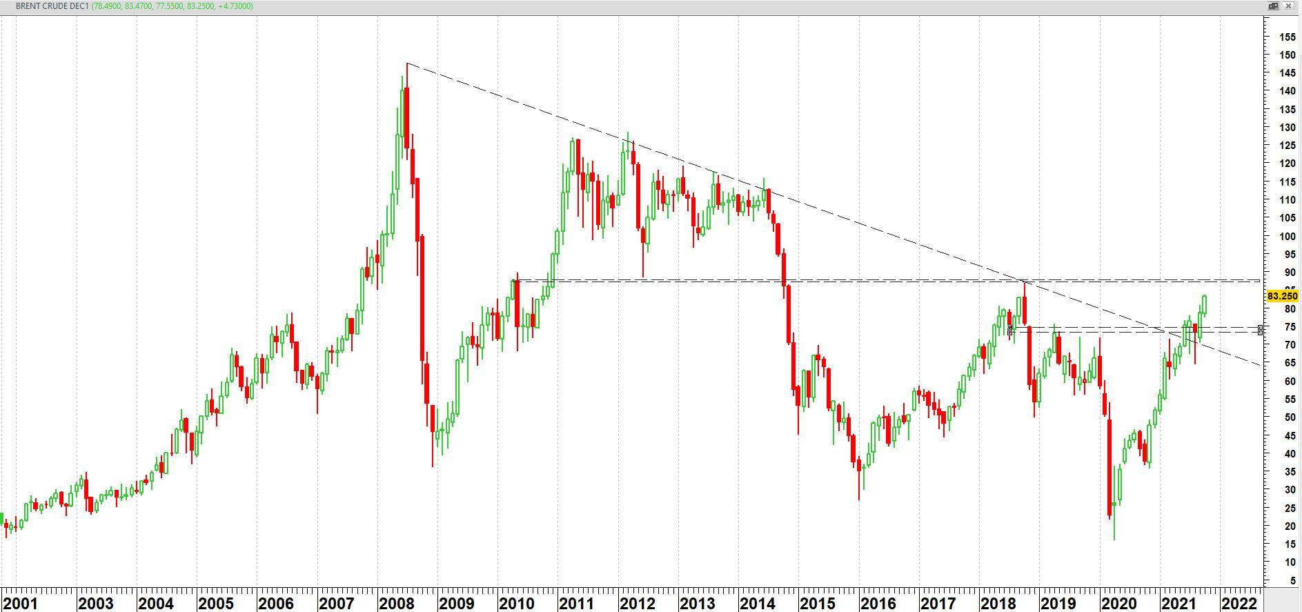 Brent Crude Oil op weekbasis vanaf eind 2001