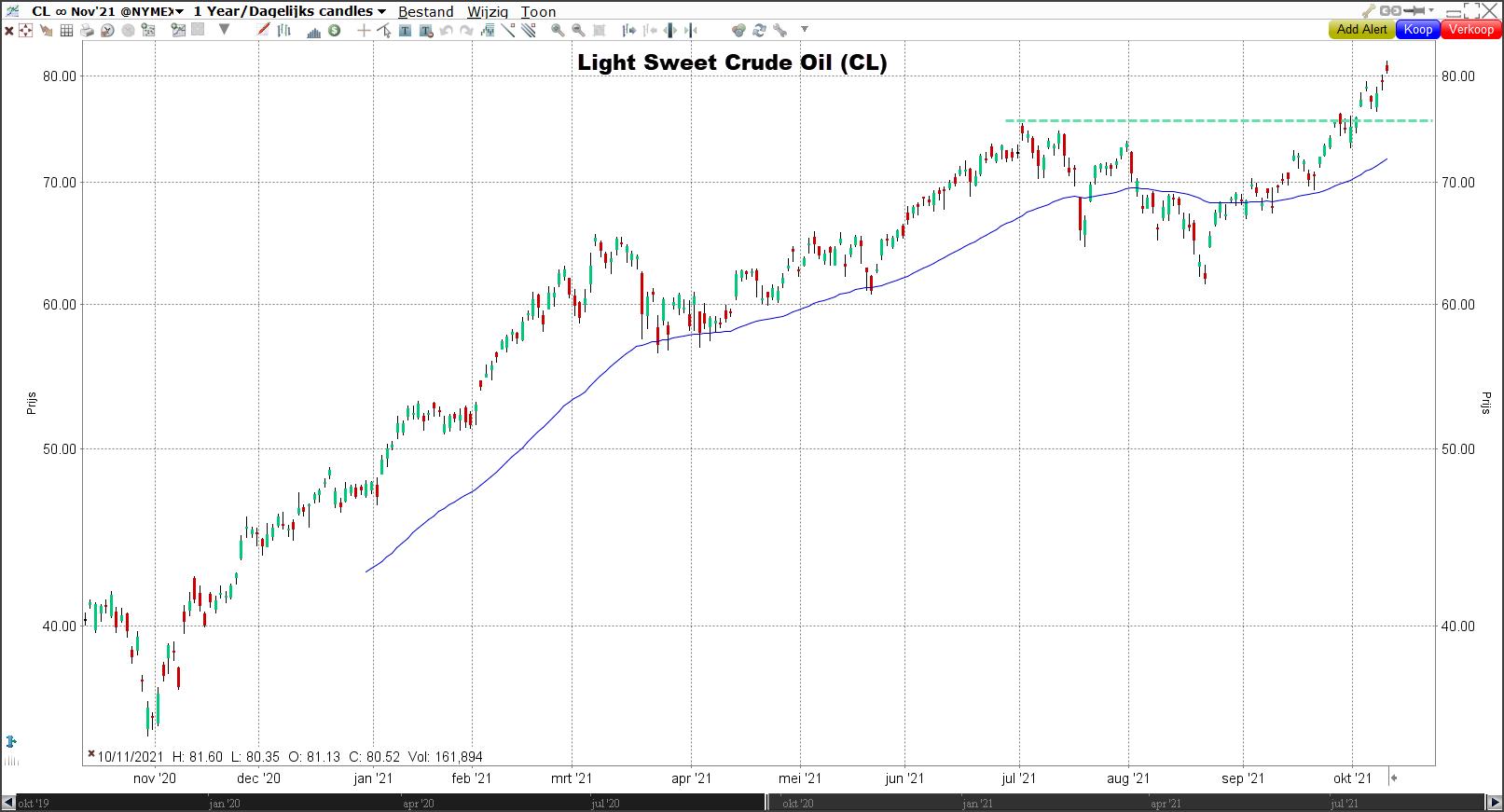 Light Sweet Crude Oil | 12-10-2021
