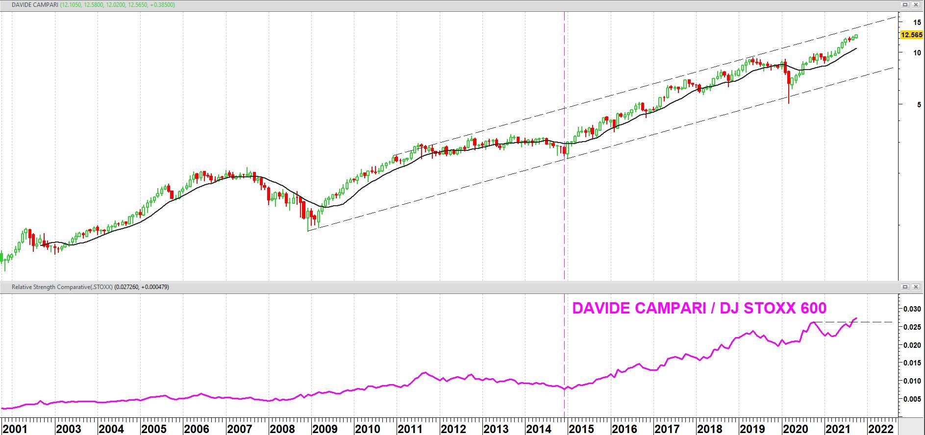 Davide Campari vanaf eind 2001 + relatieve sterkte t.o.v. Europe DJ Stoxx 600 index