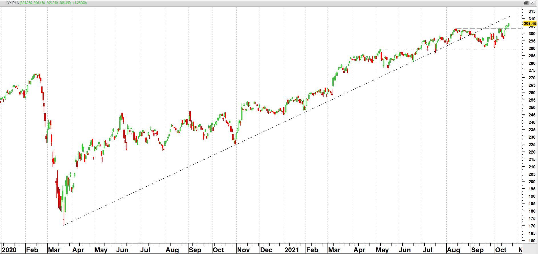 LYXOR Dow Jones Industrial Average UCITS ETF (DJE) vanaf 2020