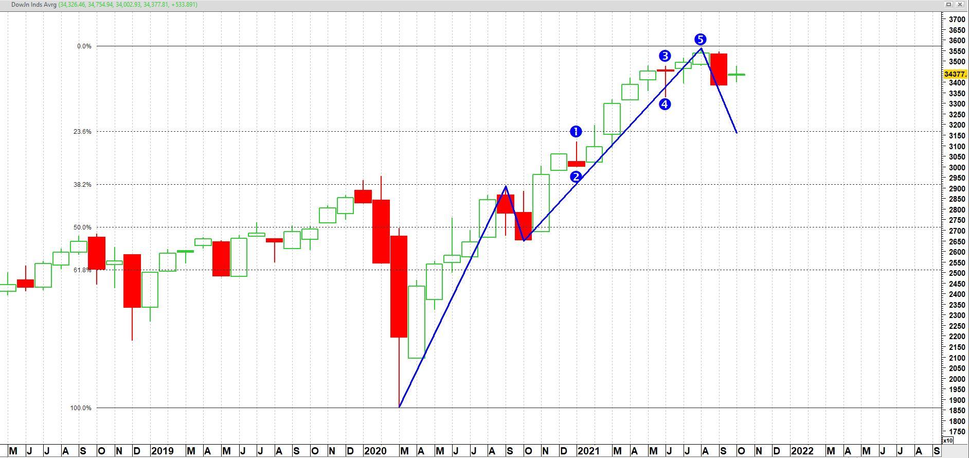 Dow Jones Industrial Average op maandbasis