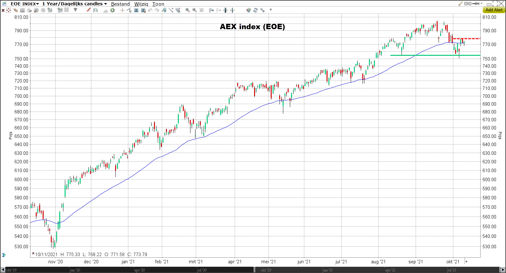 AEX | Morning Call 12-10-2021