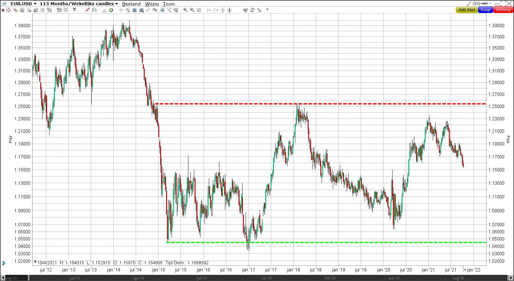 Langetermijngrafiek euro/dollar