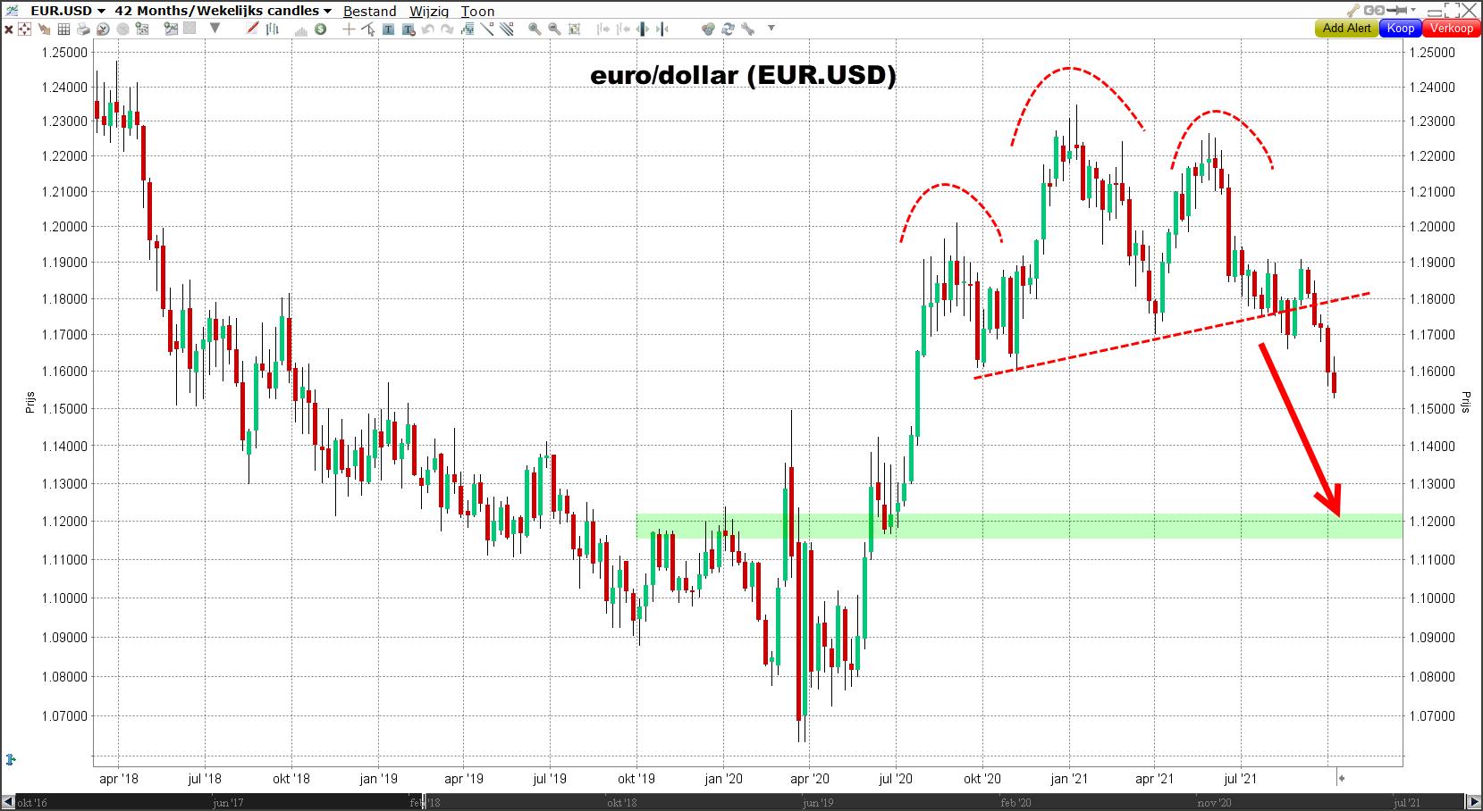 Technische analyse EUR/USD - korte termijn