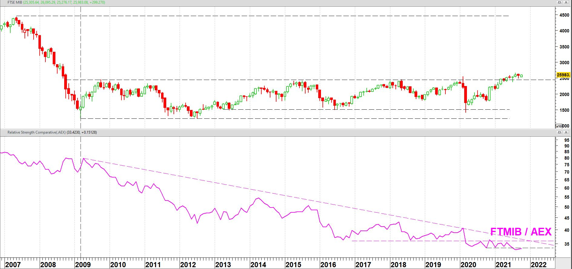 FTSE MIB aandelenindex vanaf 2007 + relatieve sterkte t.o.v. AEX-index