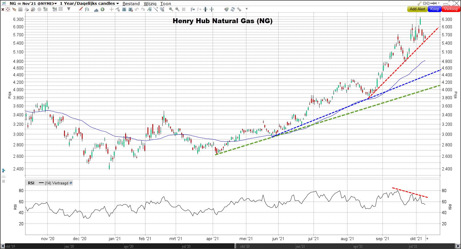 Grafiek Henry Hub Natural Gas (NG)
