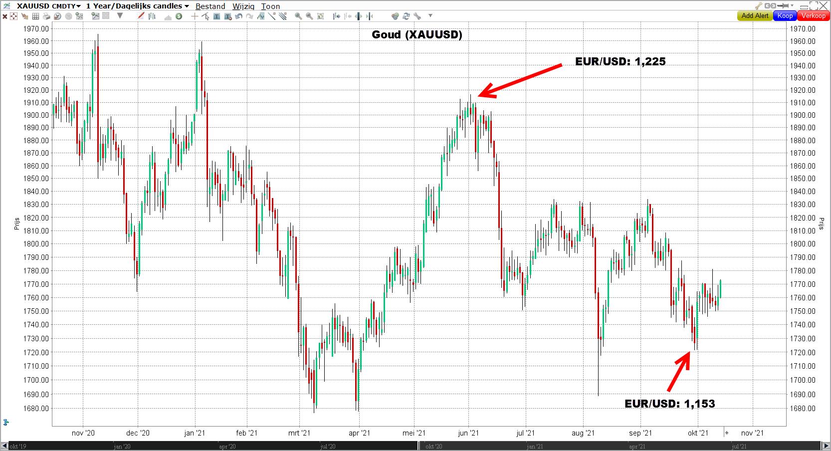 Grafiek goudprijs (XAUUSD)