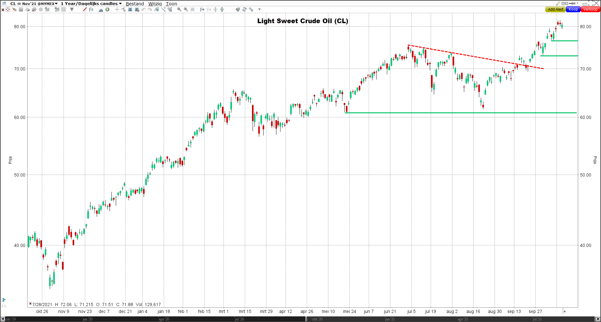Grafiek Light Sweet Crude Oil (CL)