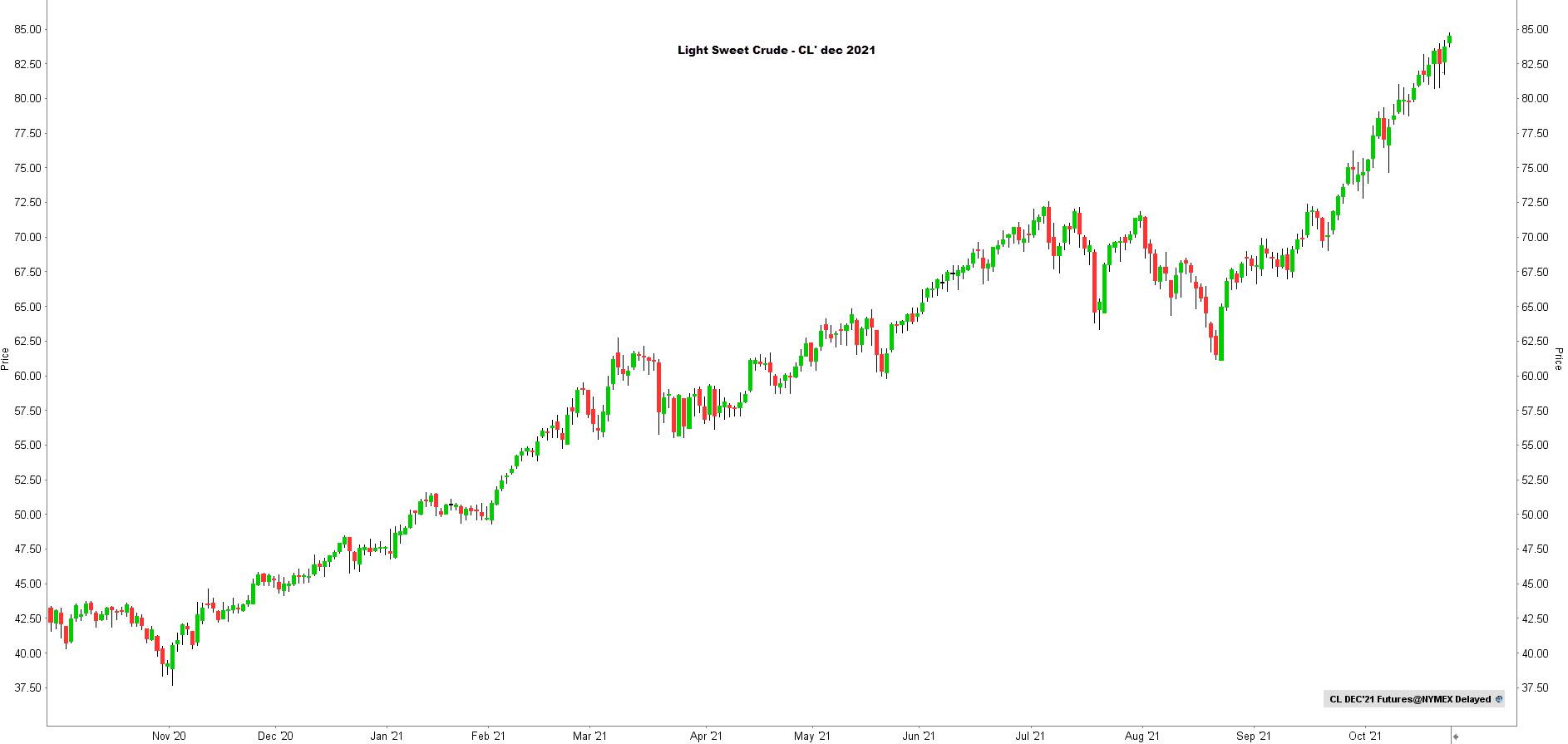 Grafiek Light Sweet Crude | LYNX Beleggen