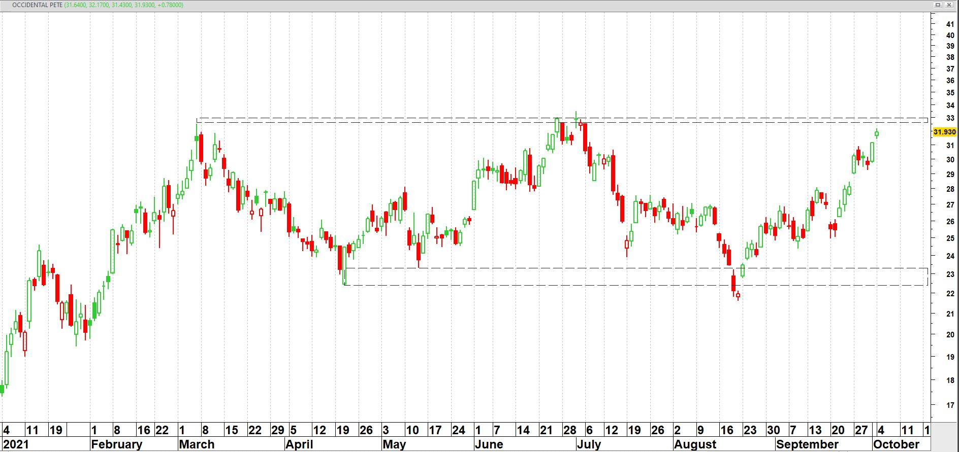 Occidental Petroleum Corp. (OXY)