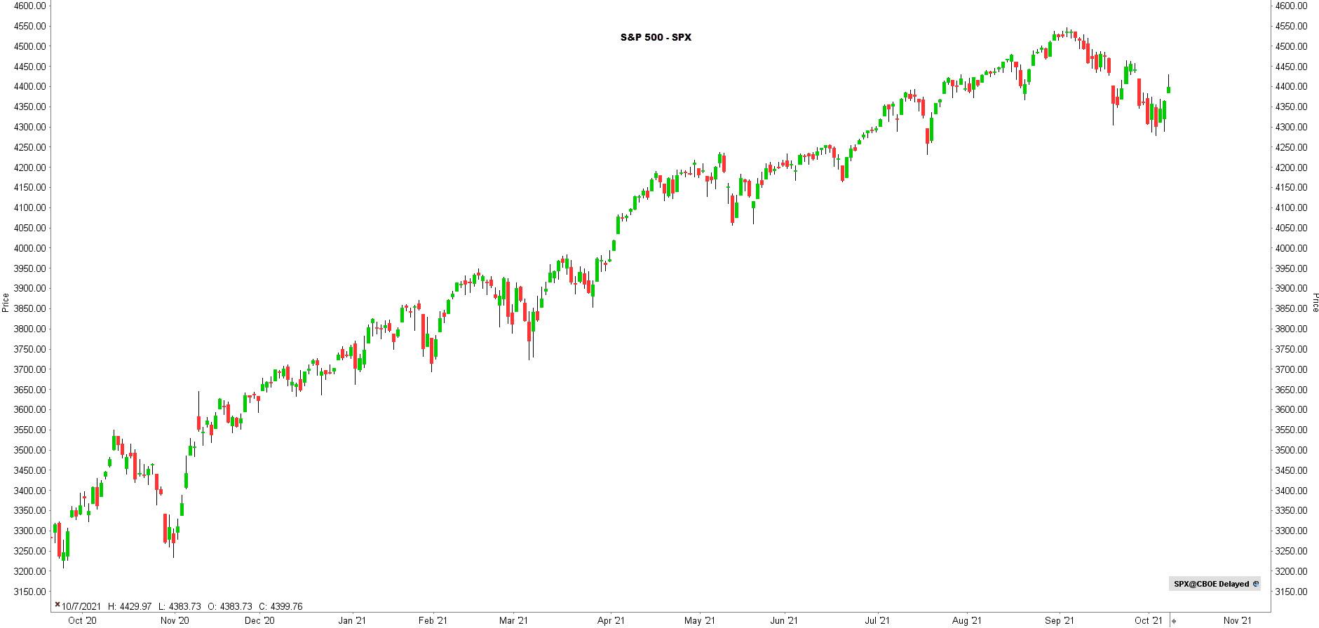 Koers S&P 500 - Laatste beursnieuws
