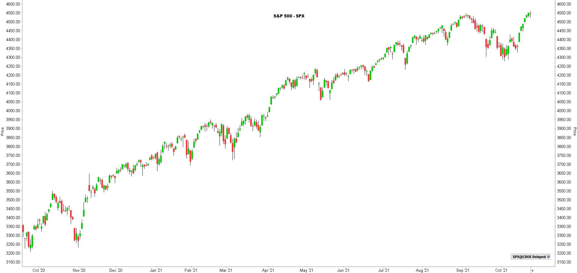 Koers S&P 500 | LYNX Beleggen