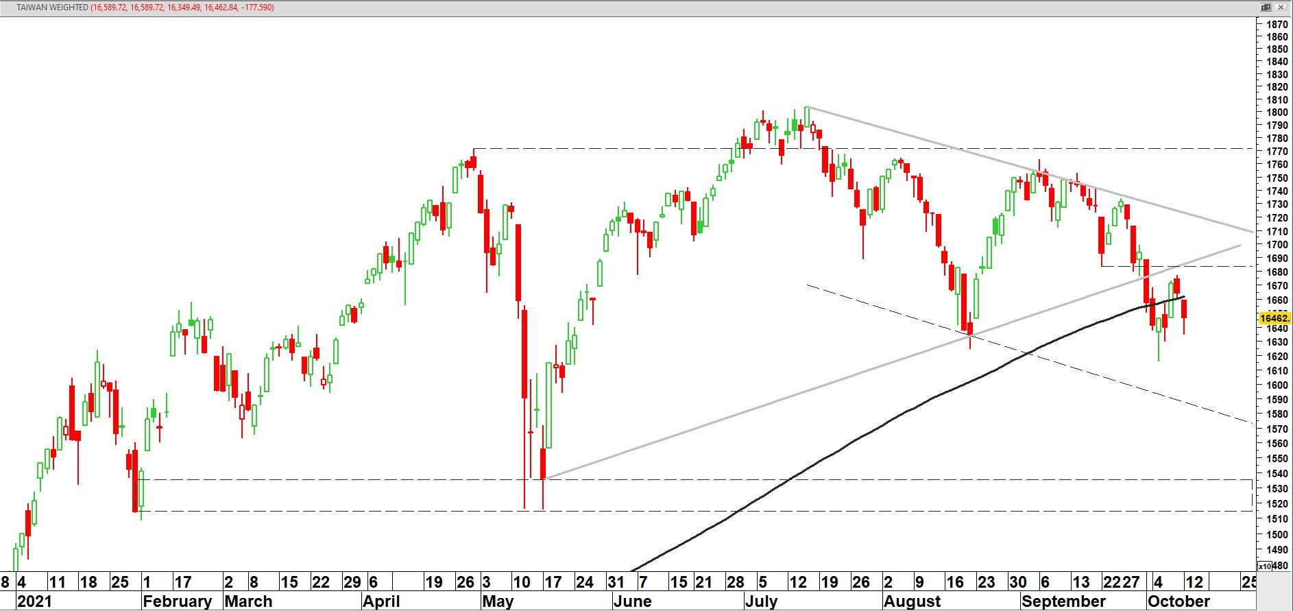 Taiwan Capitalization Weighted Stock Index (TWII)