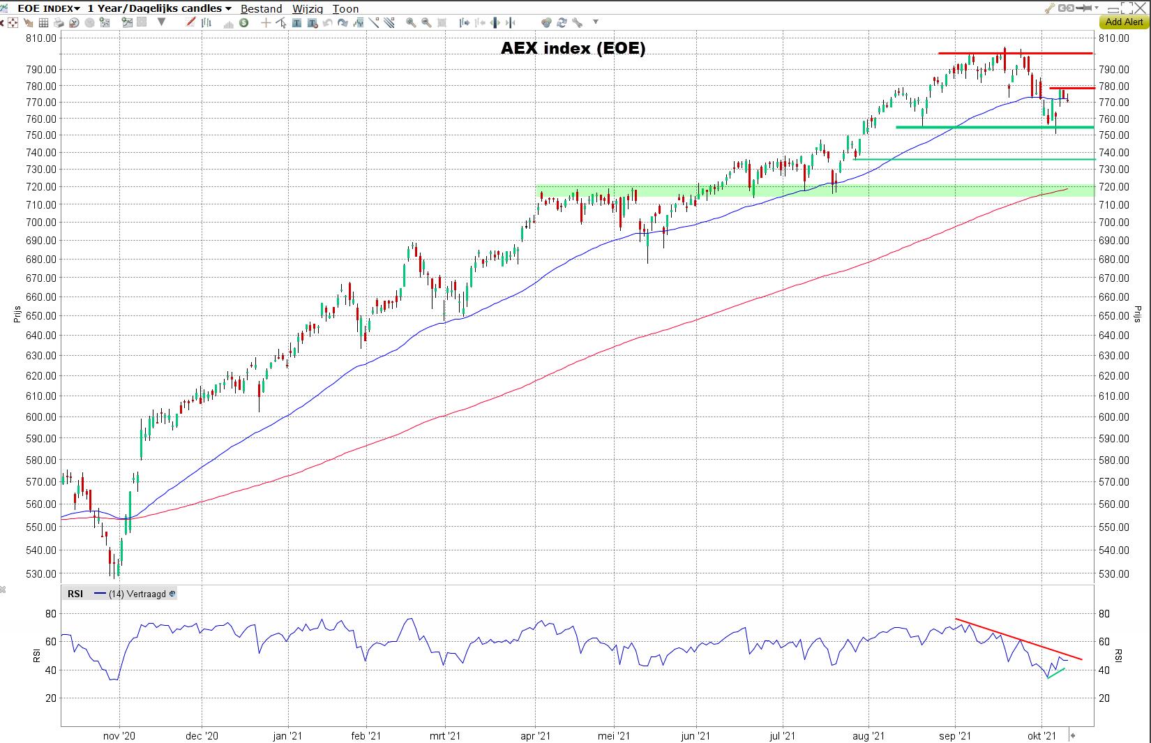 AEX index (EOE)