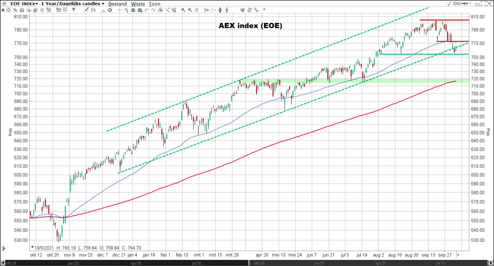 Korte termijn analyse AEX index (EOE): daggrafiek