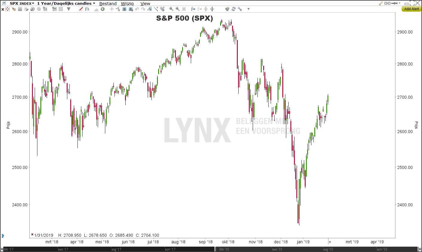 S&P 500 (SPX)
