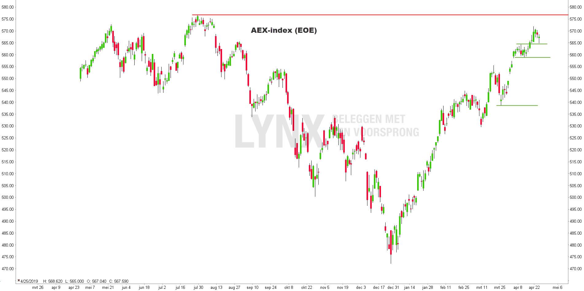 Grafiek AEX-index